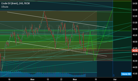 UKOIL: Нефть Brent. Прогноз до августа.