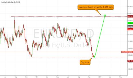 EURUSD: EU buy setup months in making