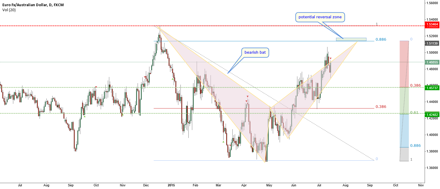 EURAUD-big bearish bat