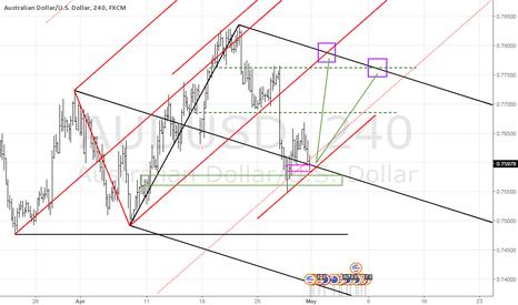 AUDUSD: AUDUSD long on bulling trend turn