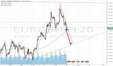EURGBP: EUR/GBP Short opportunity on support and resistance ! looks soon