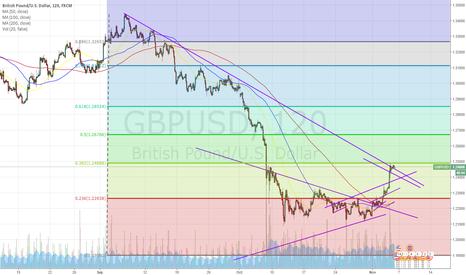 GBPUSD: long gbp