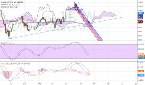 CL1!: Crude Oil Bottom or No bottom