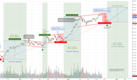 AAPL: Apple product launch and seasonal pattern