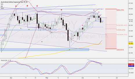 AUDJPY: Short after today confirmation