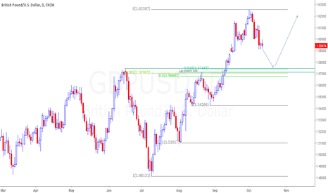 GBPUSD: GBPUSD possible buy area