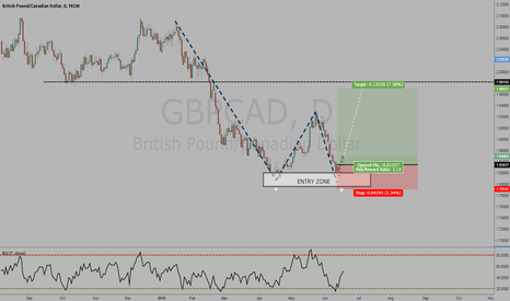 GBPCAD: GBPCAD WKLY