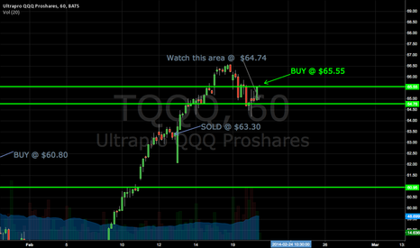 TQQQ: THERE IT IS!