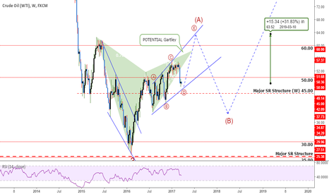USOIL: USOil: About To See Something Spectacular?