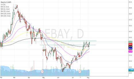 EBAY: eBay goes up or down?