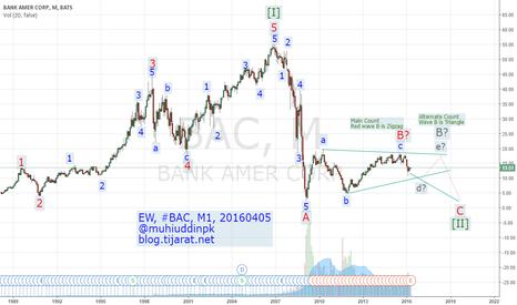 BAC: Elliott Wave Analysis & Forecast, #BAC, M1, 20160405