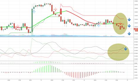 EURUSD: EURUSD 1h chart - SELL