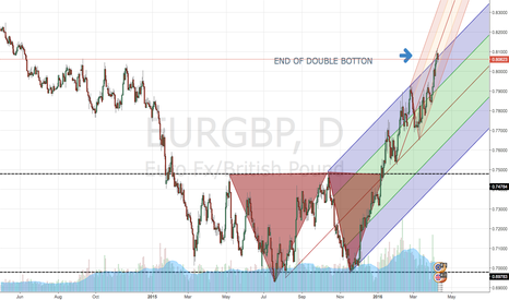 EURGBP: END OF DOUBLE TARGET
