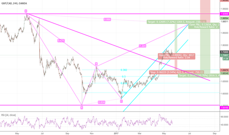 GBPCAD: GBPCAD - Bearish Bat - Four Hour - Double Opportunity