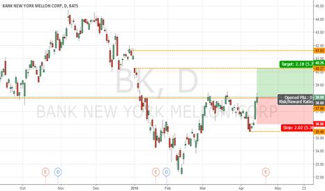 BK: BK Bullish 5.72%
