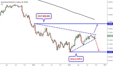 AUDUSD: AUD/USD Long Term Perspective