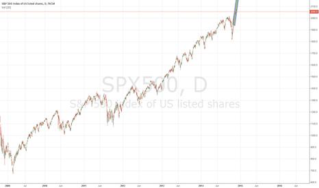SPX500: S&P is roaring
