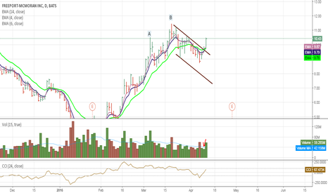 FCX: Recap and update on FCX
