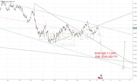 EURUSD: EUR-USD 1:1 (097) END?