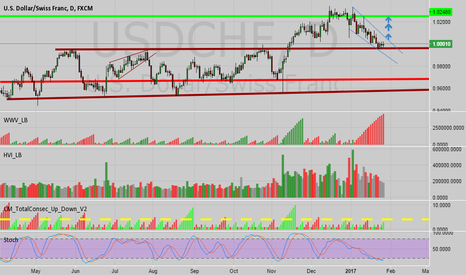 USDCHF: USDCHF AT SUPPORT
