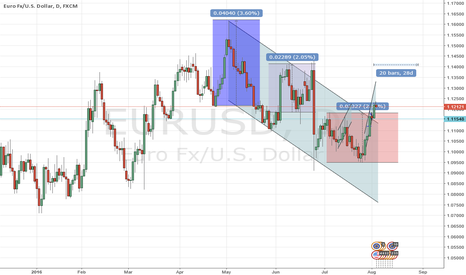 EURUSD: Eurusd day roadmap