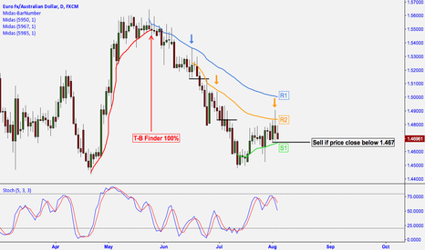EURAUD: EUR/AUD: MIDAS TECHNICAL ANALYSIS