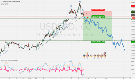 USDCAD: USDCAD Out of steam? @1.44454