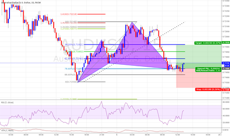 AUDUSD: Bullish Cypher Completion 1/1 Risk to Reward