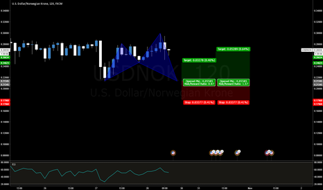 USDNOK: USDNOK Bullish Shark