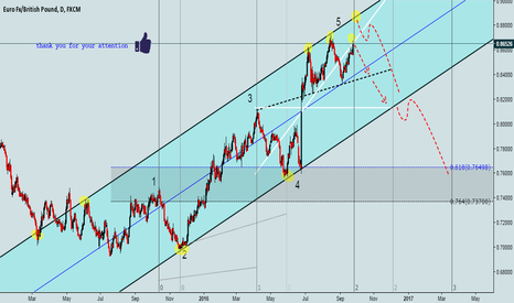 EURGBP: detalis on the chart..
