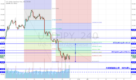 USDJPY: USD/JPY 短期ダブルボトム形成なるか