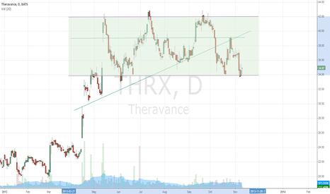 THRX: THRX bouncing from support
