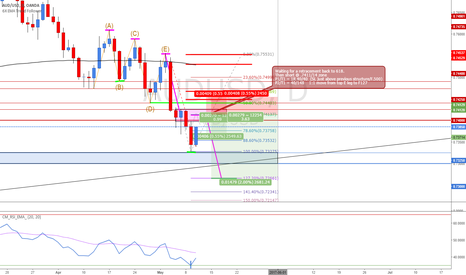 AUDUSD: AUDUSD Short from Structure