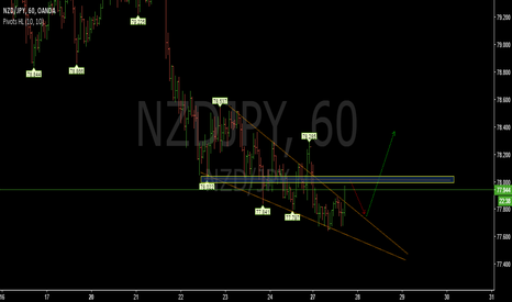 NZDJPY: Rising wedge-NZDJPY
