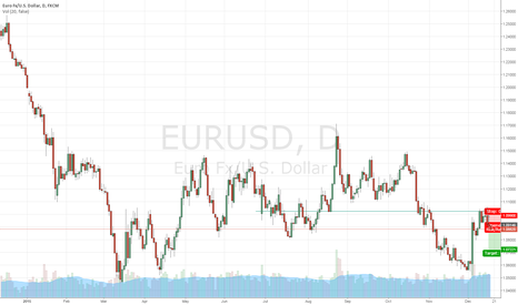 EURUSD: EUR\USD Return to down trend?