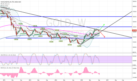 GOLD: Gold Futures important Triangle