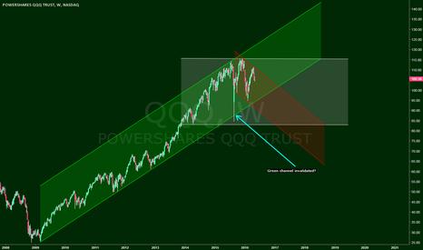 QQQ: NASDAQ/QQQ CHANNELS