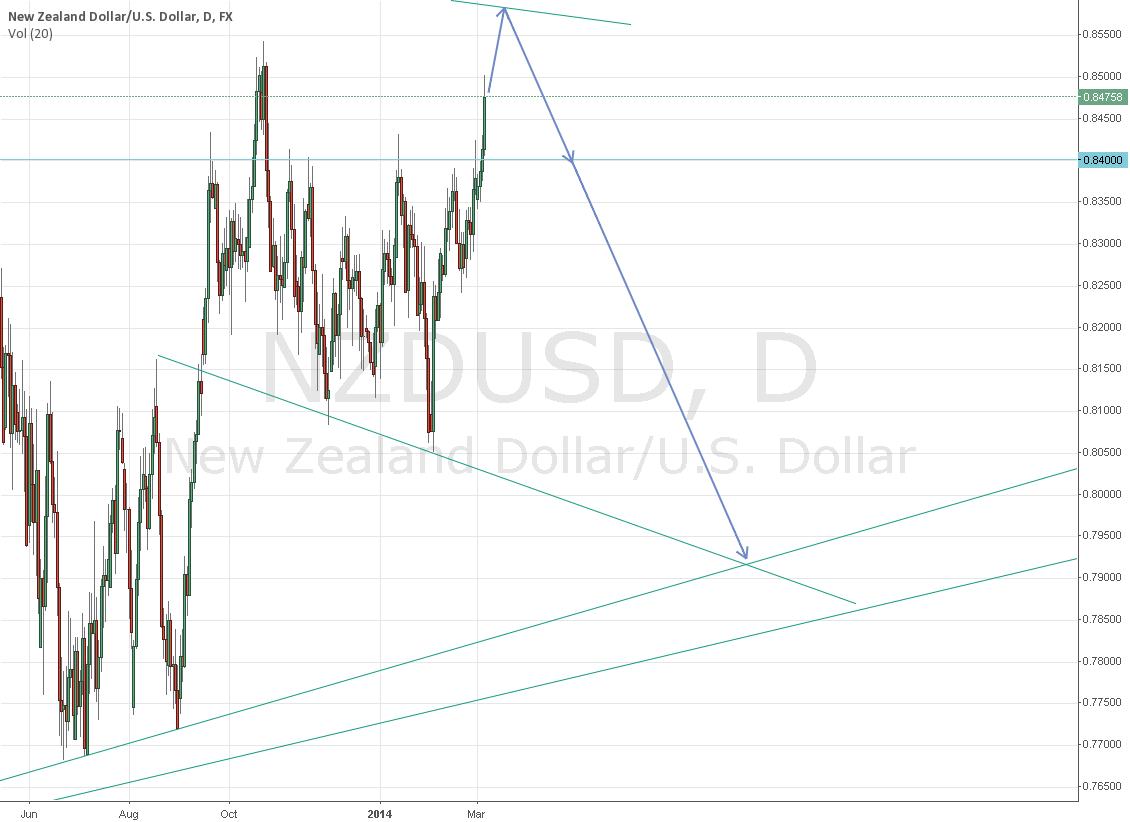 Pending Short NZD/USD in High 0.85XX Region