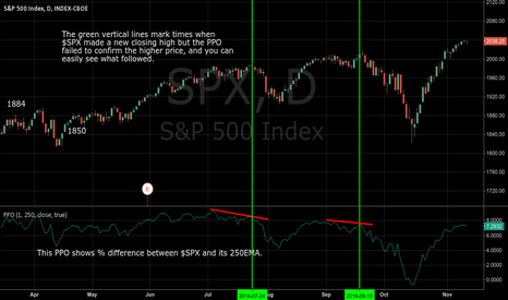 SPX: $SPX with PPO set to mimic 250EMA