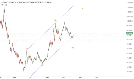 USDCHF*USDCAD*USDJPY/(AUDUSD*GBPUSD)*EURUSD: my index dollar