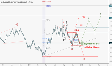 AUDNZD: AUDNZD: Good opportunity! Buy or Sell?