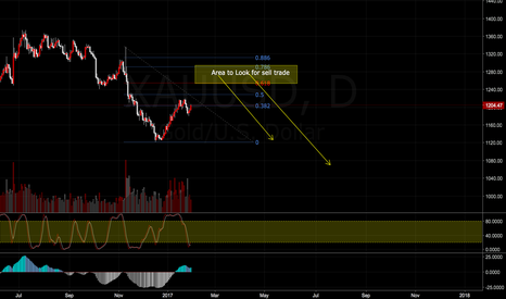 XAUUSD: XAUUSD waiting for the next sell impulse
