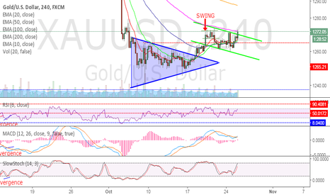 XAUUSD: GOLD- The Edge of Breakout