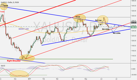 XAUUSD: Gold will test Mid 1240s or Low 1230s
