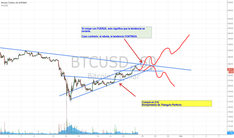 BTCUSD: BITCOIN  INTENSE ZONE