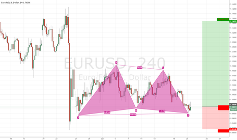 EURUSD: BULLISH EURUSD IDEA