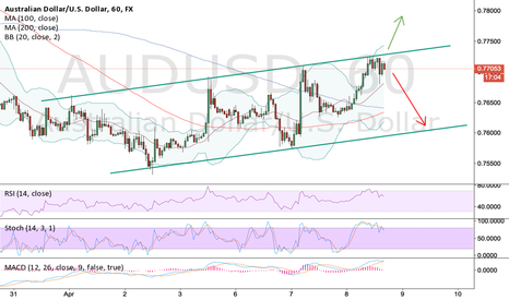 AUDUSD: Keep an eye on this channel over the FOMC minutes release