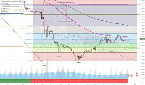 GBPCAD: GBPCAD | Fibonacci & EMA Analysis - Potential SELL Side