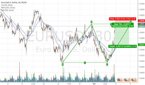 EURUSD: EU doubletop abcd