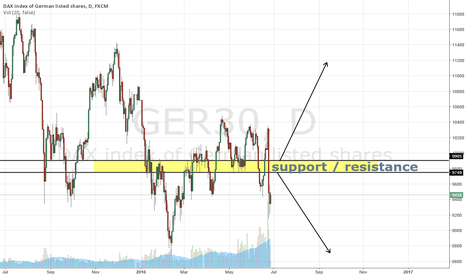 GER30: market is very bearish untill proven otherwise